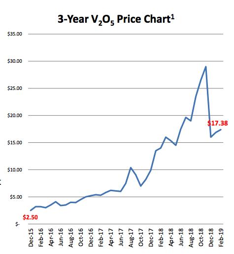 V2O5 price chart