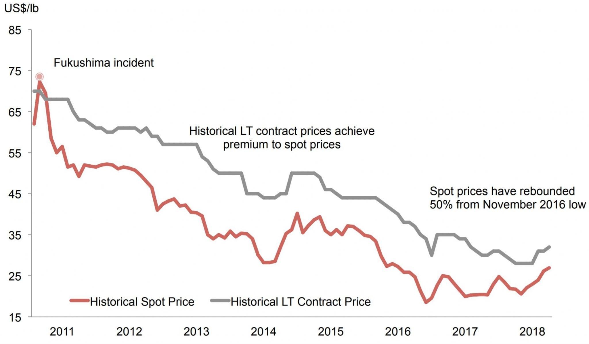 azarga uranium price chart