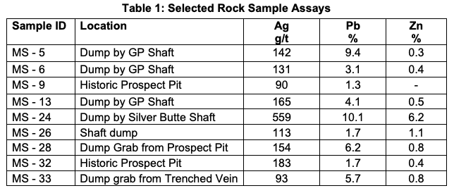 NLR-medicine-springs-table-1