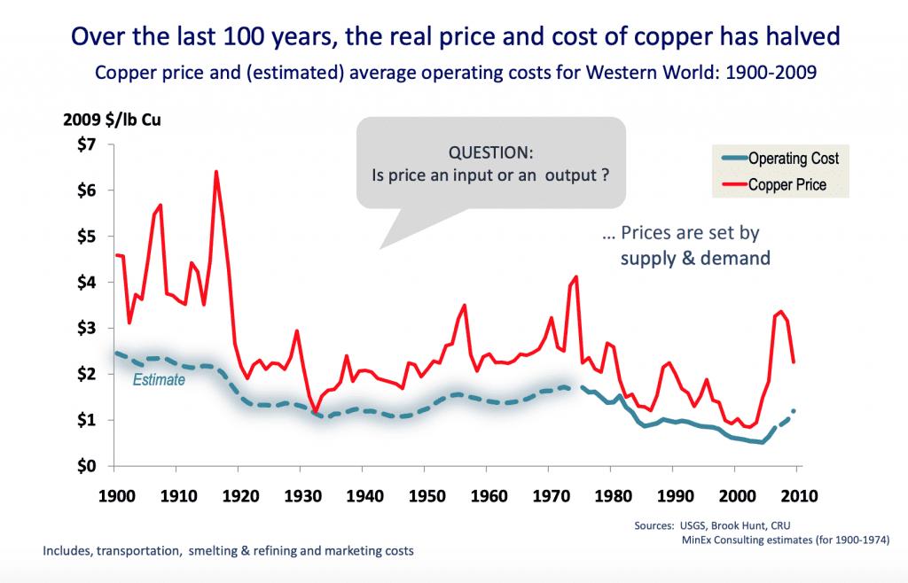 chart: copper price vs. operating cost