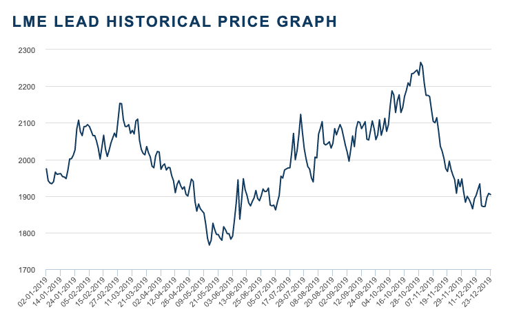 lead price chart for 2019