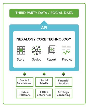 nexalogy core technology