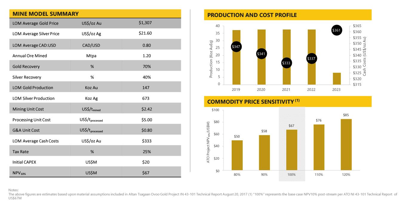 Steppe Gold's ATO Mine Economics