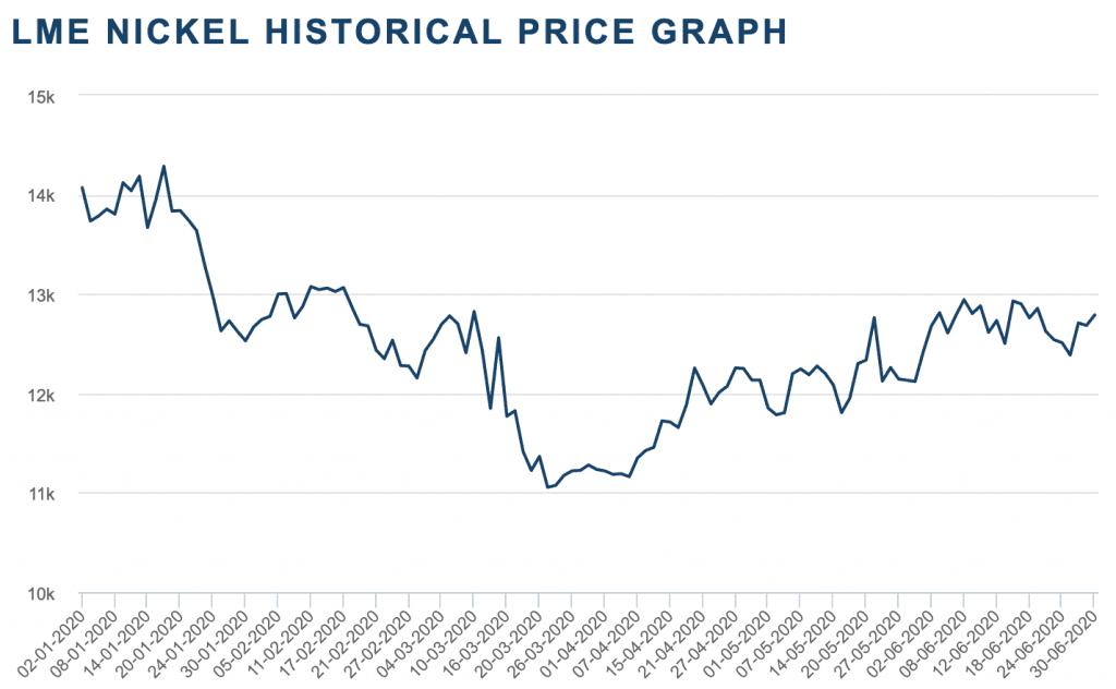 nickel price H1 2020