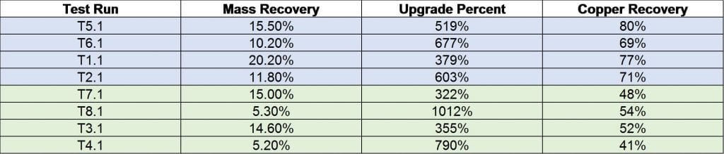Figure 1 - Upgrade Percent and Recovery Results