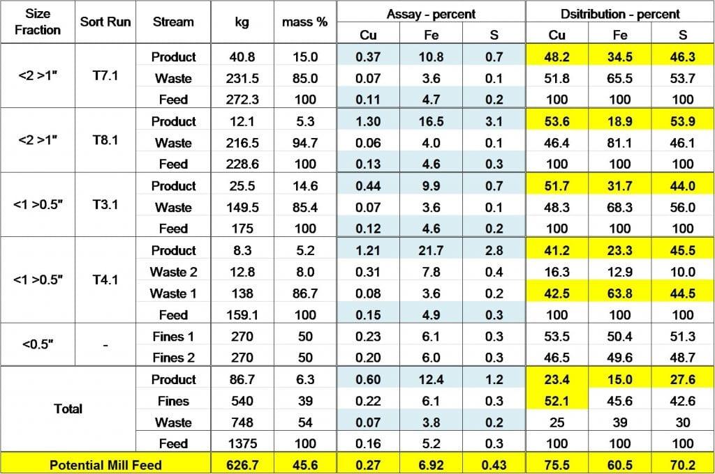 Nicola Mining Figure 3 - Portal Sample Results