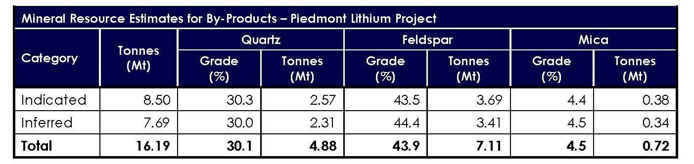 Piedmont Lithium Mineral Resource Estimate
