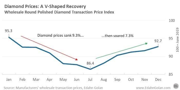 Polished Wholesale Diamond Price Index