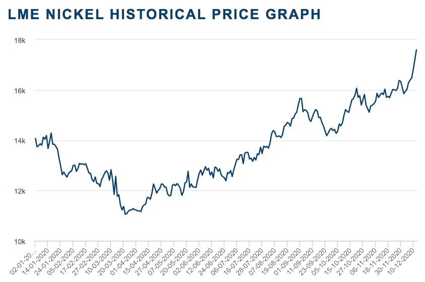 2020 nickel price chart
