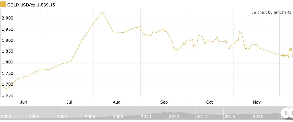 gold price chart, h2 2020