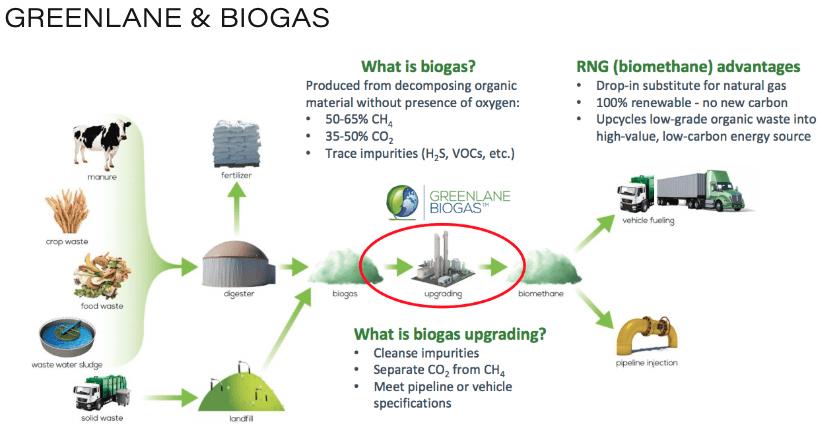 greenlane renewables and biogas diagram