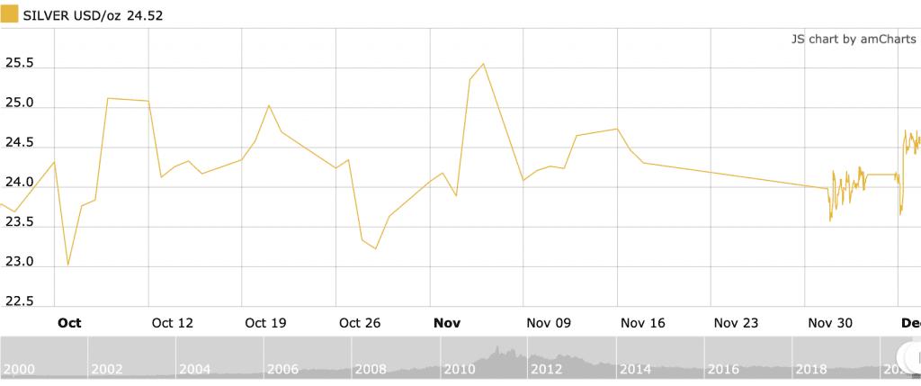 q4 2020 silver price chart