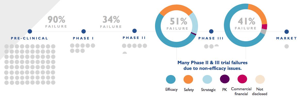 algernon pharmaceuticals process