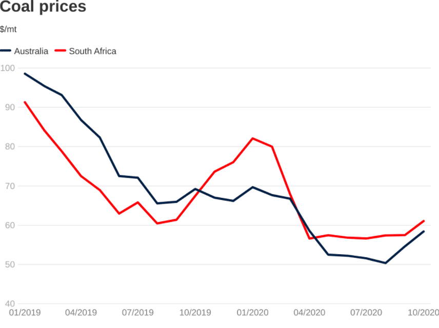 2019 & 2020 coal chart price