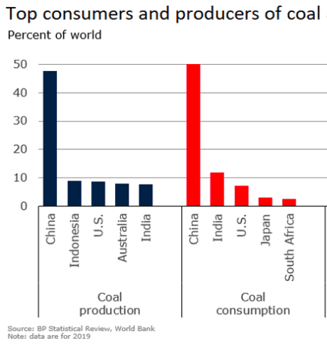 coal producers