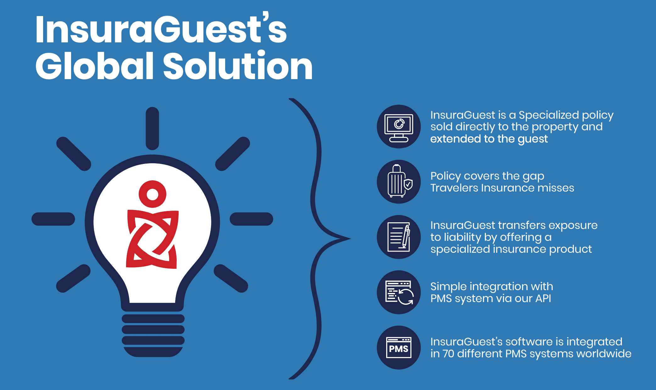 InsuraGuest platform