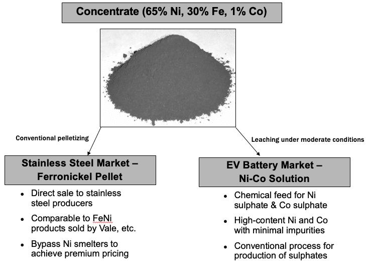 fpx nickel operation slide