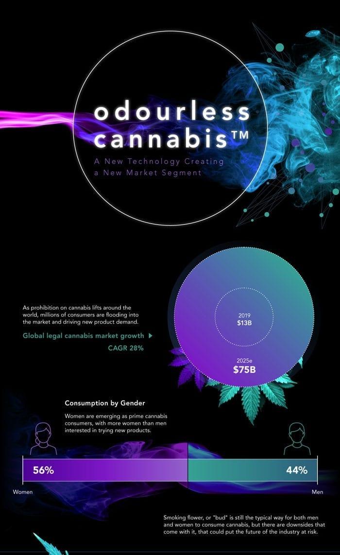 Odorless Cannabis