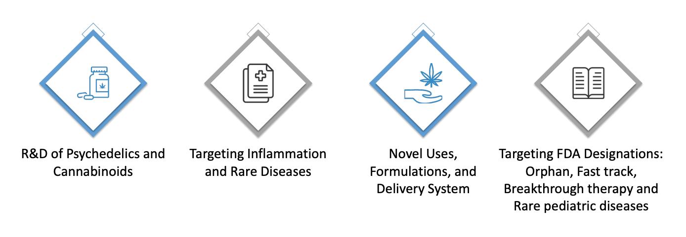 revive therapeutics' pharmaceutical strategy