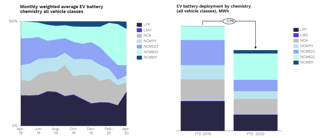 EV battery charts from Rho Motion.
