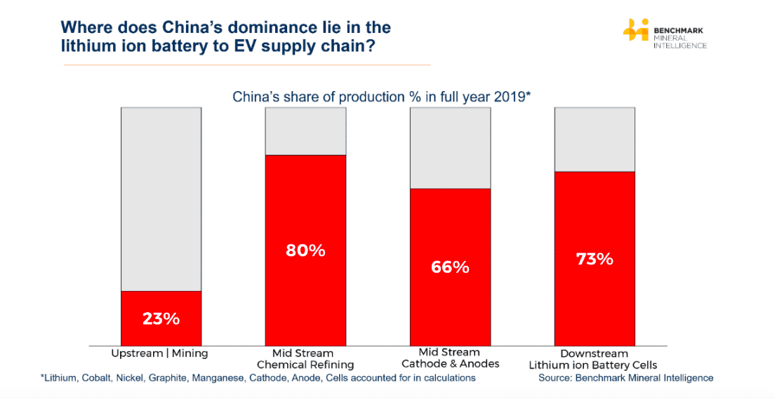 chart showing china's lithium-ion battery/EV supply chain dominance