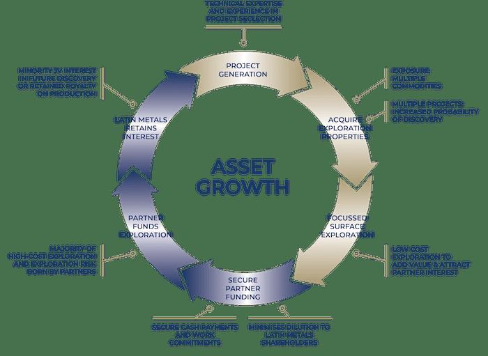 Latin Metals Asset Growth