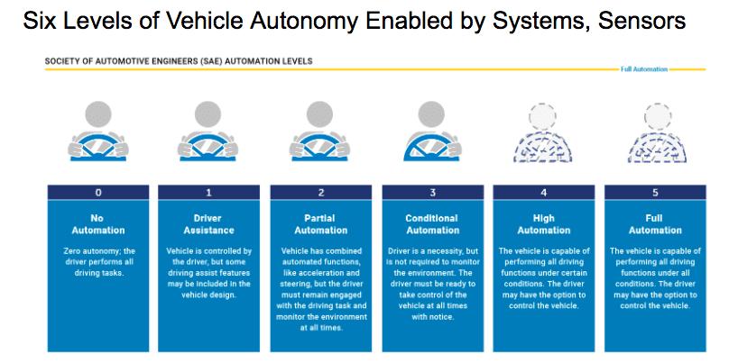 Metamaterial Vehicle Autonomy