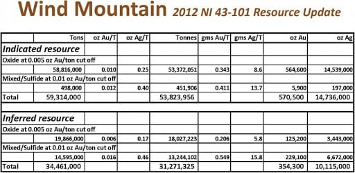 wind mountain resource update