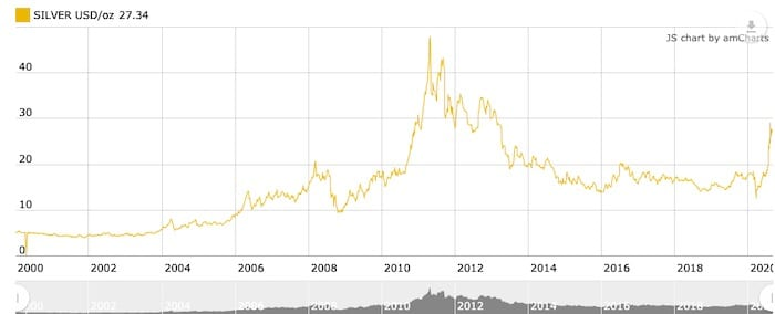 silver price chart, 2000 to 2020