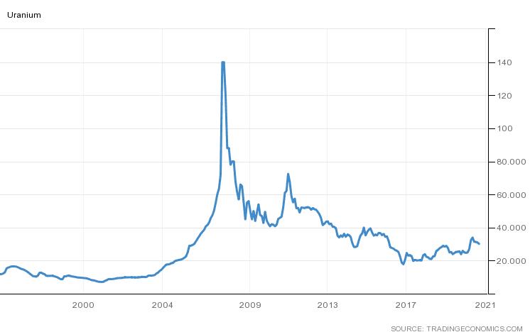 uranium price history