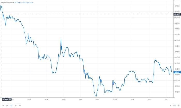 U3O8 Historic price chart
