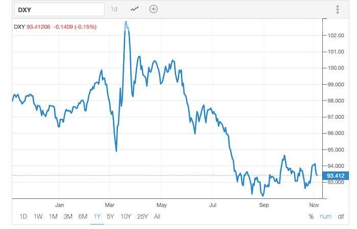 USD price chart