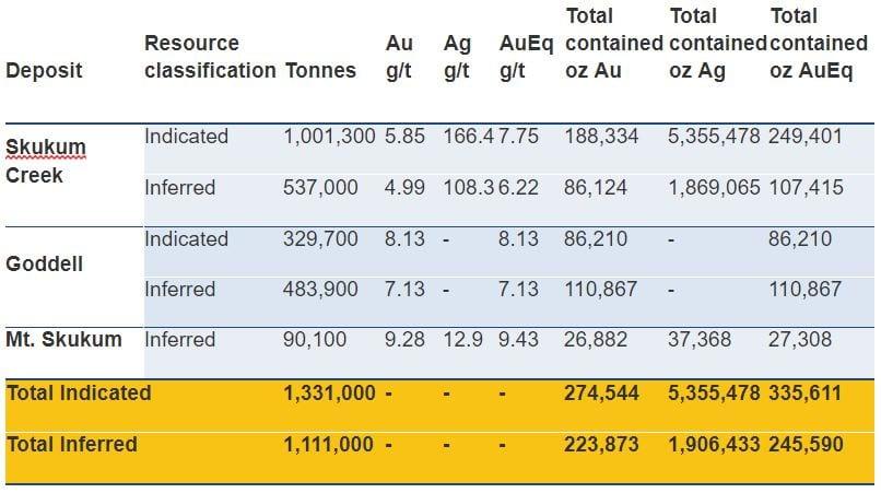 whitegold resource chart