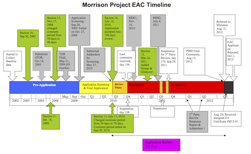 Pacific-Booker-Minerals-Morrison-Timeline