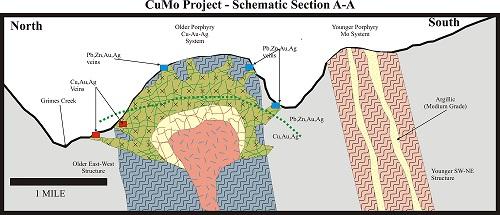 American CuMo Project Schematic