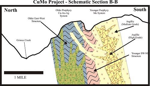 American CuMo Project Schematic B-B