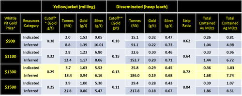 Corvus Gold Price-Sensitivity