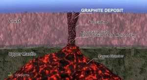 Zenyatta Clarifies Geology, Metallurgy of Graphite Discovery