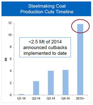 met_coal_production_cuts_timeline
