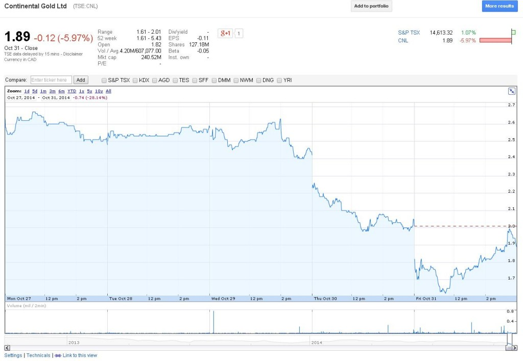 Image courtesy of Google Finance.