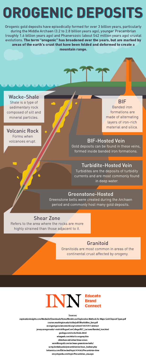 Infographic Introduction To Orogenic Gold Deposits Investing News Golden Venture Folding Diagram