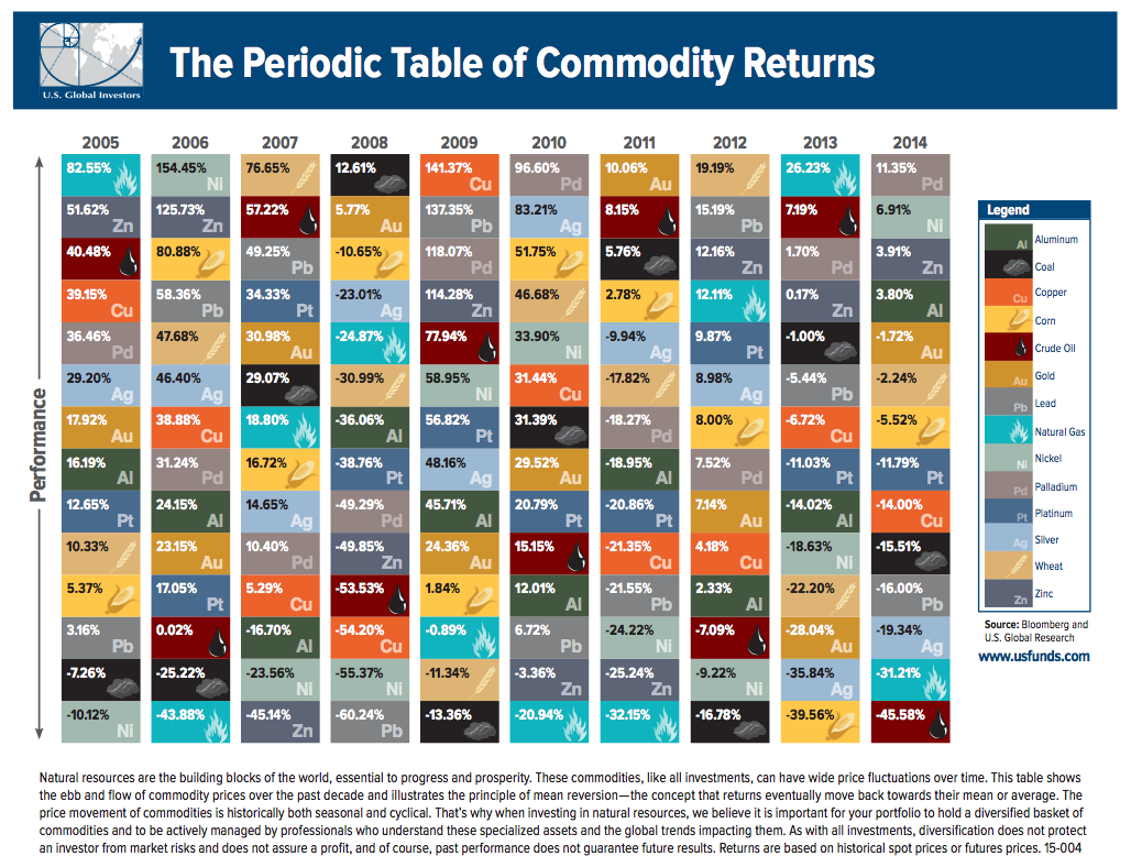 Us global investors infographic periodic table of commodities source us global investors urtaz