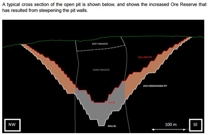 Wolf Minerals redesigned open pit. Source: Wolf Minerals