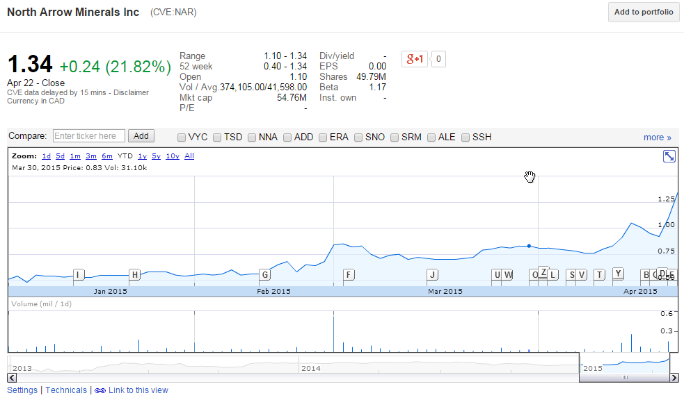 Image courtesy of Google Finance.
