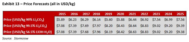 Stormcrow lithium price predictions