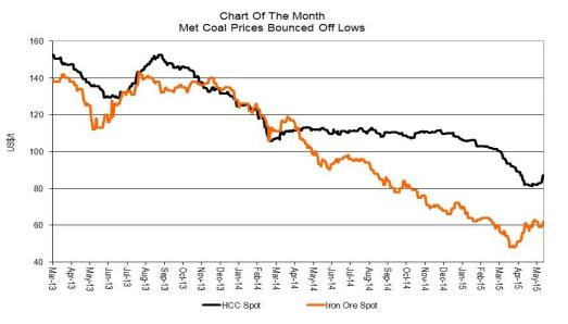 CIBC met coal price chart