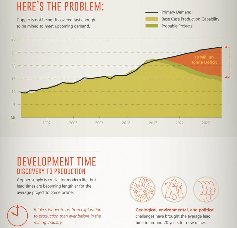 visual capitalist copper crunch infographic
