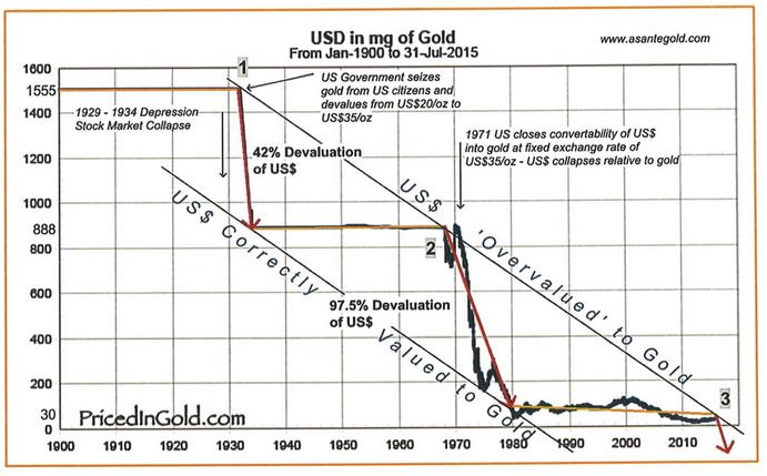 Asante-Gold-Calandra-Chart