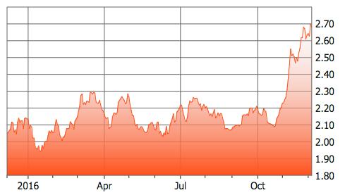 Copper-Price-2016