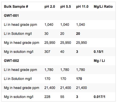 enertopia-bulk-sample